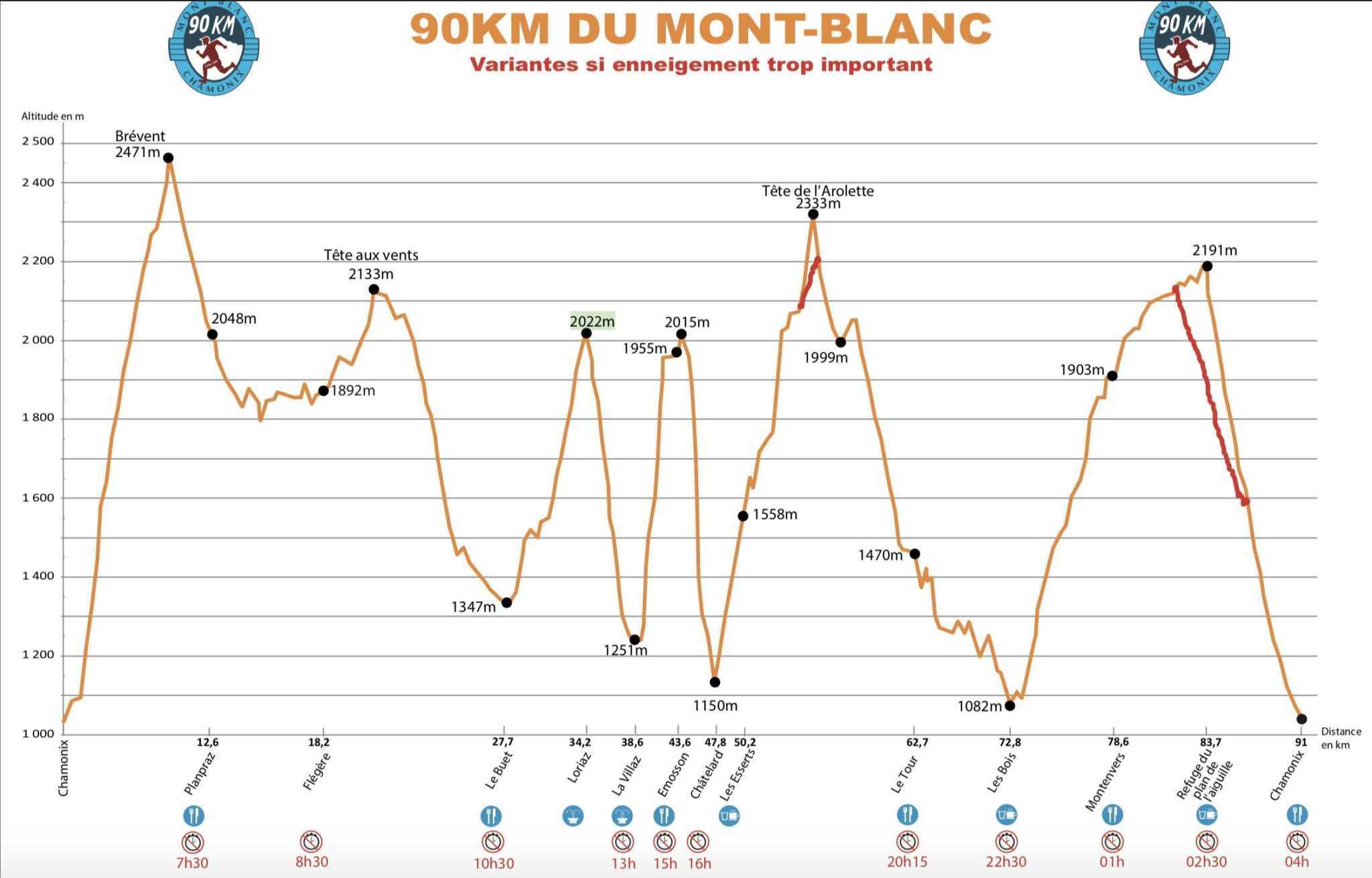 Profil 90km Mont Blanc