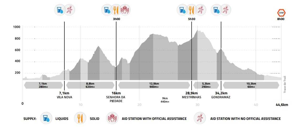 profil mondiaux de trail